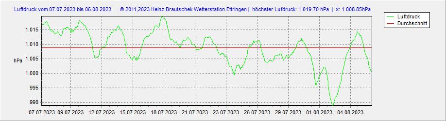 Wetterstation Ettringen Luftdruck Monat