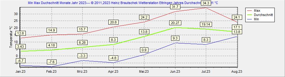 Min Max 2020 Ettringen  Rheinland-Pfalz