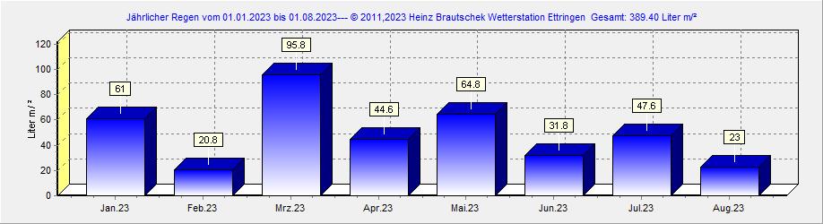 Regen 2020 Ettringen  Rheinland-Pfalz